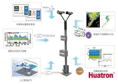 PS32降水滴谱监测仪